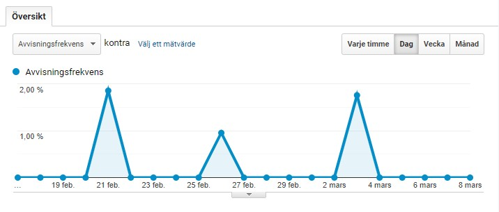 Låg avvisningsfrekvens på Google Analytics
